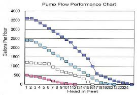 Fountain Pump Size Chart Water Gardeners International For Beginners