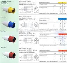 schuko socket wiring diagram schuko image wiring 3 phase 4 pin plug wiring diagram 3 auto wiring diagram schematic on schuko socket wiring