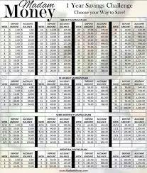Chart To Save Money For A Year Saving Money Chart Interesting Money Saving Challenge