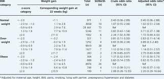 Bmi Z Score Chart Maternal Weight Gain By Z Score Categories For Early
