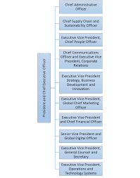 Organizational Structure Chart Of Mcdonalds Mcdonalds Leadership And Mcdonalds Organizational Structure
