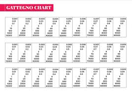 Gattegno Place Value Chart Ks3 Maths Lesson Plan The Importance Of Decimal Point