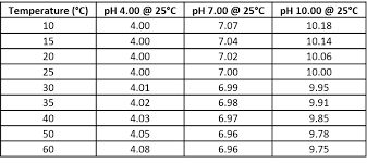 Ph Vs Temperature Chart Ph Obia How To Cure A Fear Of Ph Measurements Andy Connelly