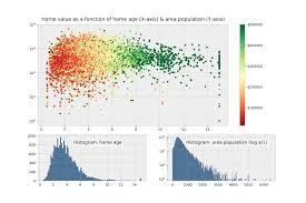 Python Chart Library Python Plotting With Matplotlib Guide Real Python