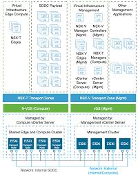 Vmware Nsx Validated Design Cluster Design For Nsx T