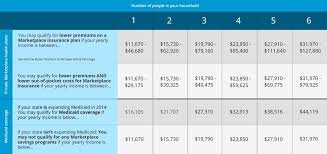 Affordable Care Act Income Chart This Health Care Savings Chart Shows If You May Qualify For
