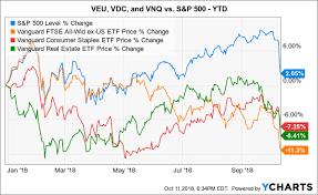 3 Vanguard Etfs To Consider Right Now Seeking Alpha