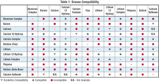 Grease Thickener Compatibility Chart Selecting A General Purpose Grease Without Compromising