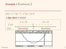 First Derivative Sign Chart