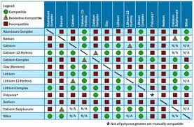 Grease Thickener Compatibility Chart Understanding Grease Compatibility