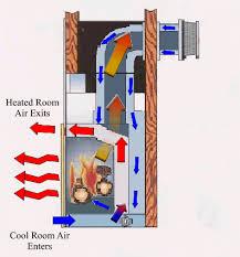 energy efficient direct vent gas fireplaces