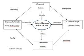structural equation models with a binary outcome using stata and mplus richard j woodman