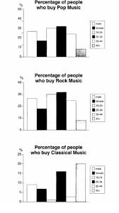 the graphs below show the types of music albums purchased by  essay topics the graphs below show the types of music albums purchased by people in britain according to sex and age write a report for a university