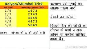 Kalyan Daily 4 Ank Life Time Chart Download Kalyan 4 Ank Formula Clip Videos Wapzet Com