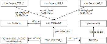 Applying The Fwi Ontology To Describe The High Fire Weather Index