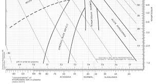 Acid And Base Chart The Acid Base Chart Was Copied With Permission From