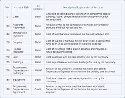 Chart Of Accounts Design Sample Chart Of Accounts For A Small Company Accountingcoach