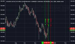 Gf1 Charts And Quotes Tradingview