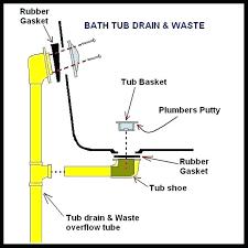 replacing bathtub drain pipe installing bathtub drain install bathtub drain shoe remove bathtub drain stopper lift replacing bathtub drain