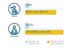 Cancer Risk By Age Chart Hereditary Cancer Learn More Advance Healthcare Solution