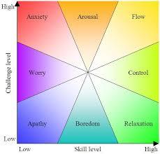 Psychology Flow Chart Flow Psychology Planeta Com