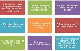 curtin sarawak  vision 2020 challenges