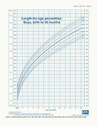 Height Chart For Toddlers Calculator Comprehensive Growth Charts Boys Calculator Baby Growth