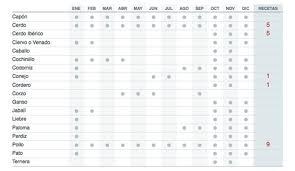 Data table design inspiration Modern The Pinterest Better Ui Design Proper Use Of Tables The Jotform Blog