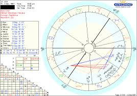 Astrology Charts For Children Am I A Crystal Child Astrologers Community