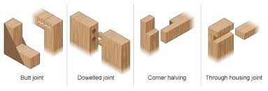 wood joint names. simple frame joints wood joint names p