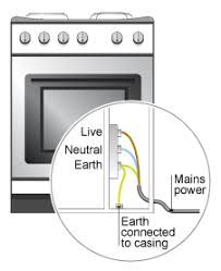 bbc standard grade bitesize physics from the wall socket a cooker showing that an earth wire is required in some appliances the mains