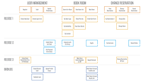 Story Card Template Is Filled During Which Phase In Agile Story Mapping Definition And Overview Of Story Mapping