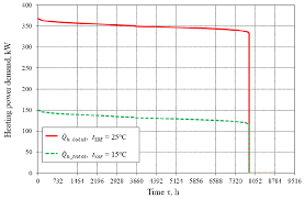 Ordered Chart Of Total Thermal Power Demand For Temperature