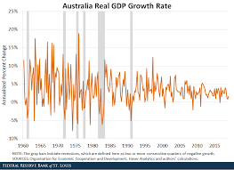 Quarterly Gdp Growth Chart Has Australia Really Had A 28 Year Expansion St Louis Fed