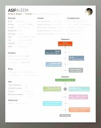 Free Mac Resume Templates Magnificent Apple Pages Resume Templates Resume Templates For Mac Pages Free