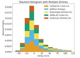 Histograms And Density Plots In Python Towards Data Science