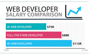 Mobile Designer Salary How To Become A Freelance Web Developer Get Paid Work Quick