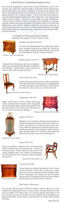 styles of furniture design. Furniture Design History Timeline Styles Timelineperiod Diten Of E
