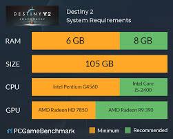 Destiny 2 System Requirements Can I Run It Pcgamebenchmark