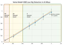 Aluminum Alloy Composition Chart Using The Vanta Xrf Analyzer To Quickly And Accurately Sort