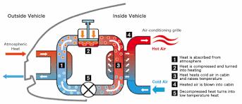 heat pump cabin heater nissan technological development activities f5121a468069dd en gif