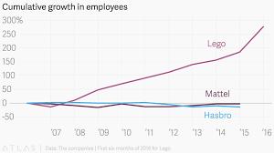Lego Growth Chart Cumulative Growth In Employees