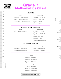 Taks Math Formula Chart Rigorous Math Taks Conversion Chart 8th Grade Math Formulas