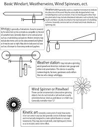 Printable Whirligig Patterns Best Ideas