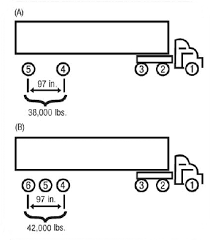 Federal Bridge Chart Bridge Formula Weights Fhwa Freight Management And Operations
