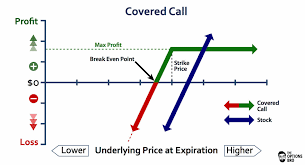 Covered Call Chart Selling Call Options What You Need To Know The Options Bro