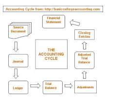 What Is The Accounting Cycle And The Steps Involved