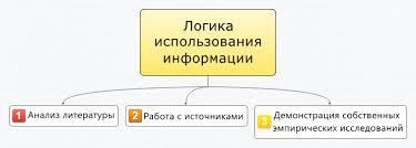 Источники литература и эмпирический материал курсовой diplom store важно придерживаться логики использованной информации