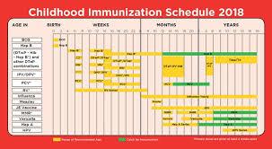 Baby Immunization Chart Usa 37 True New Baby Injection Chart