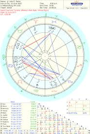 Venus Williams Birth Chart Mary English Astrologer Blog Podbay